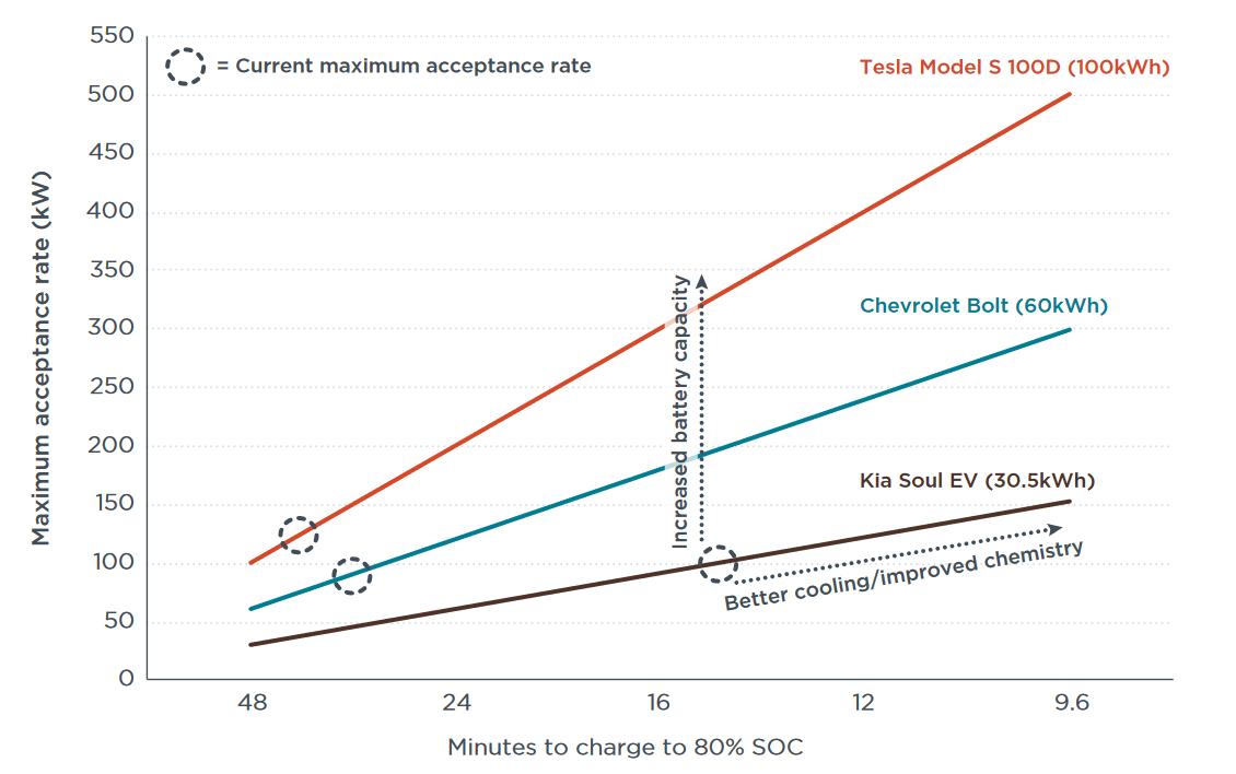 взаємозв'язок між швидкістю зарядки, ємністю батареї або її технологією