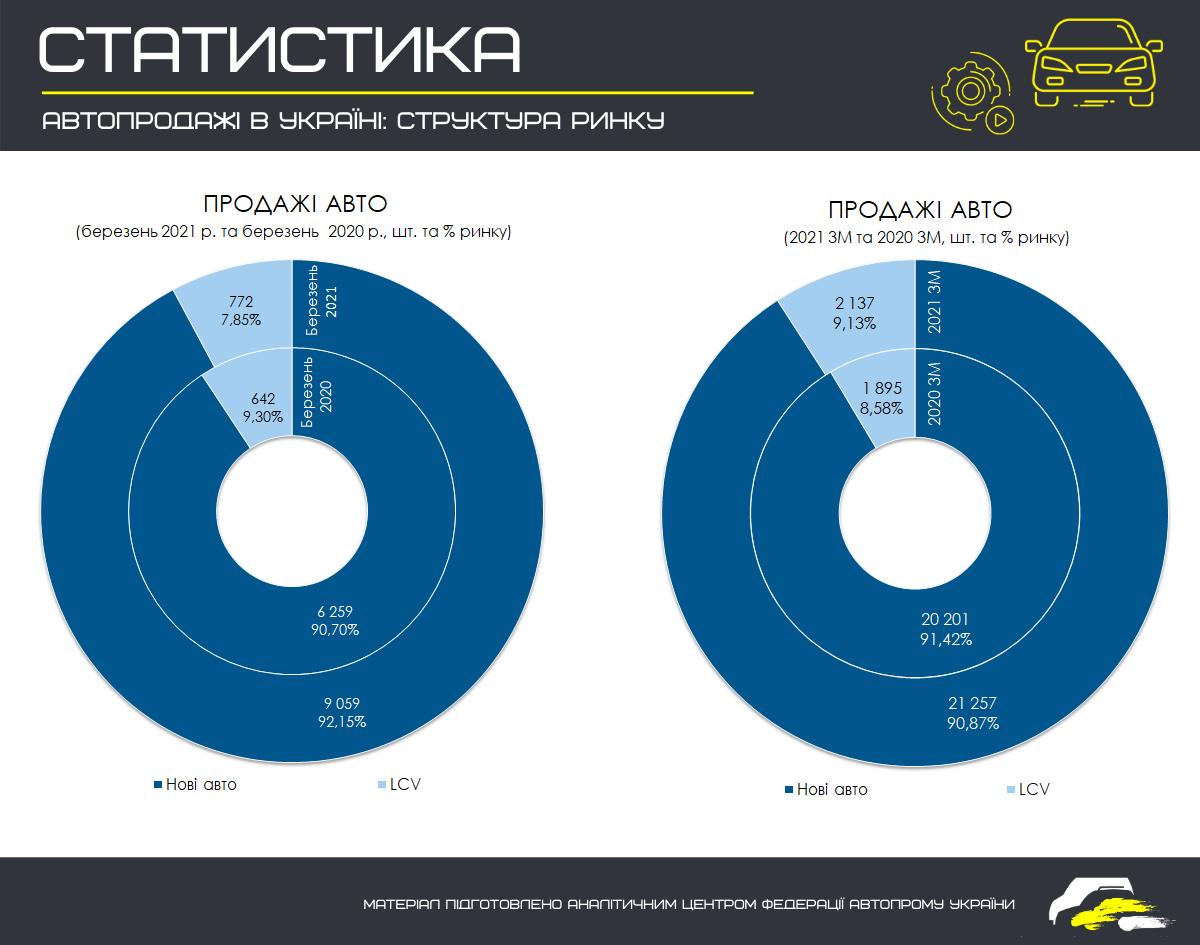 Автопродажа в Україні - структура ринку. Джерело - Федерація роботодавців автомобільної галузі