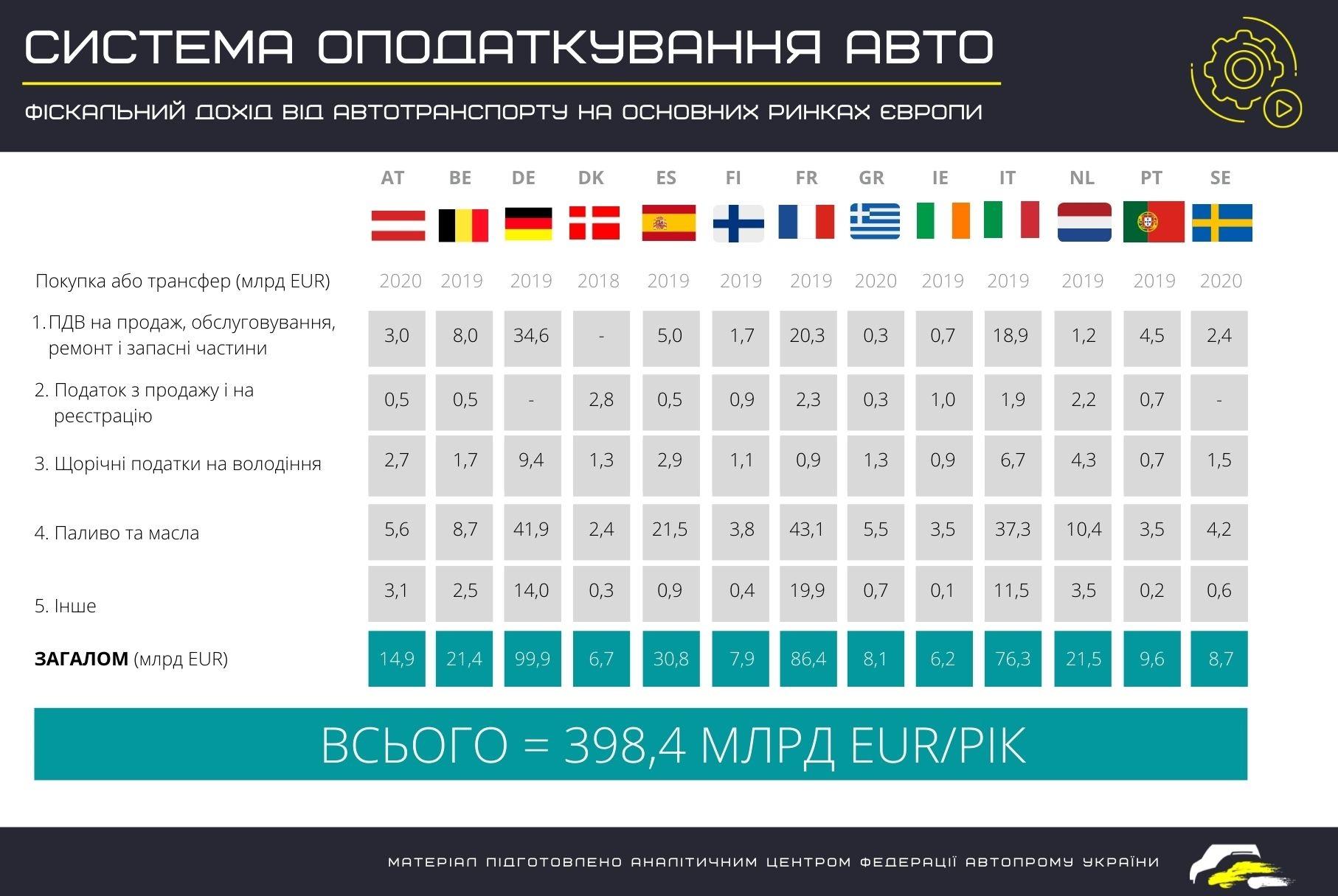 система автомобілів оподаткування у світі
